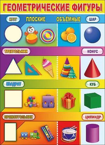 Плакат Геометрические фигуры плоские и объемные